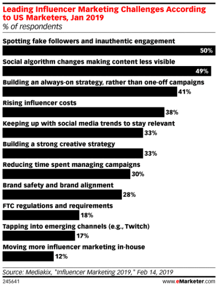 Influencer Marketing Strategy Best Practices, Tips and Trends
