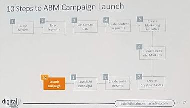 ABM Launch Best Practices
