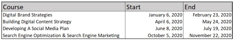 digital brand strategies