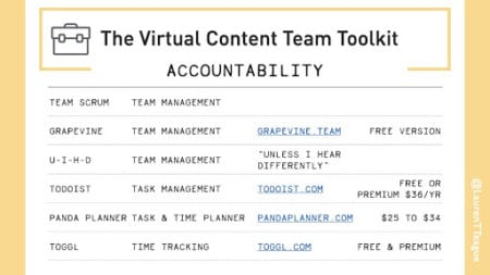 data table listing accountability tools for remote teams
