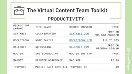 list of productivity tools for work from home teams