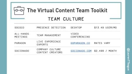 Data table listing team culture tools for remote teams