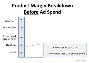 Amazon Product Margins